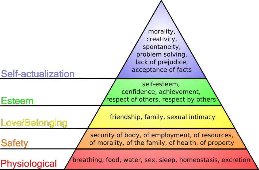 Maslow's Hierarchy of Needs, created by J. Finkelstein, 2006